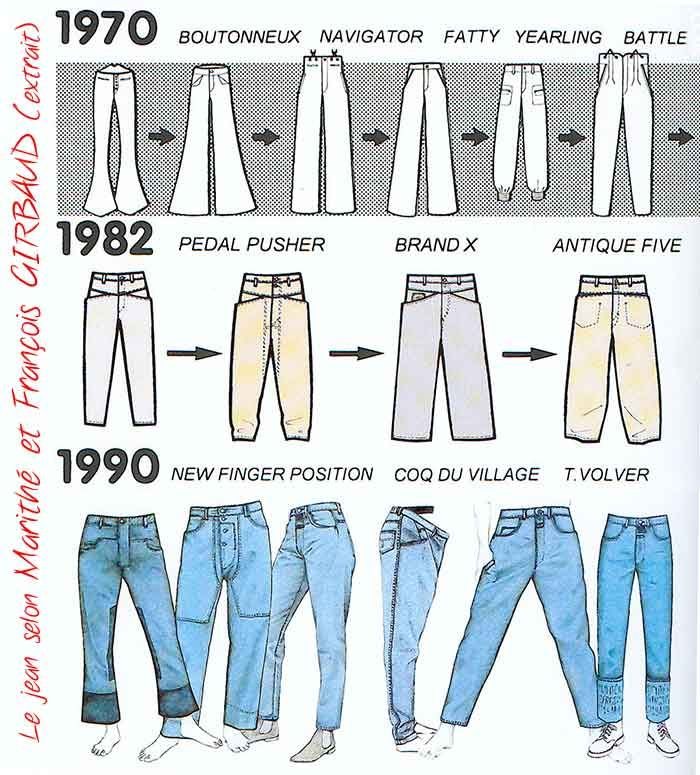 The History Of Jeans Ielts Reading Practice Test